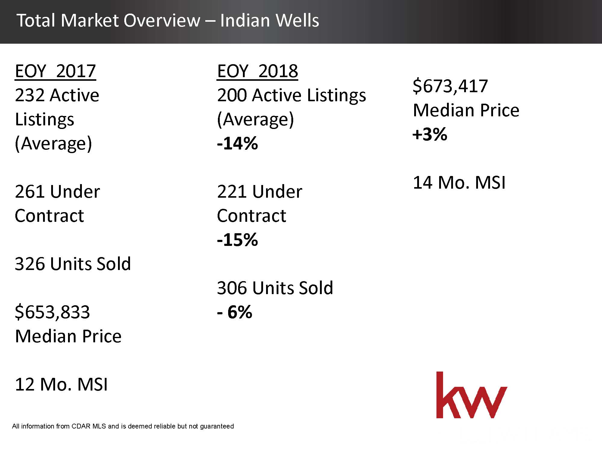 Total Housing Market 2018 Overview - Indian Wells