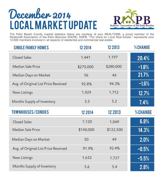 Palm Beach County Florida Market Update