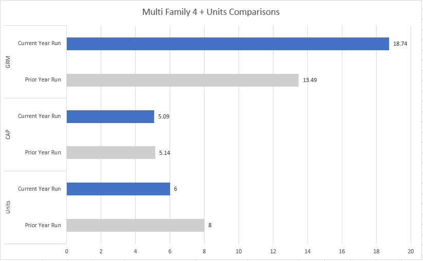 Portland Multi Family CAP and GRM Comparison