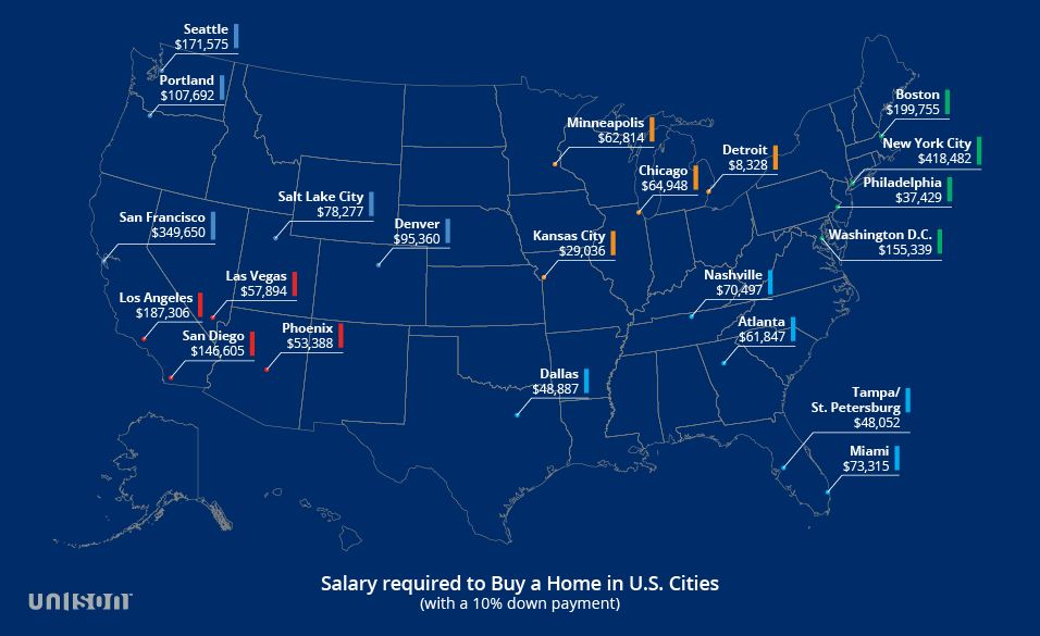 Home Affordability By City Area
