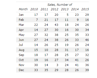 Southend # of Sales from 2010-2015