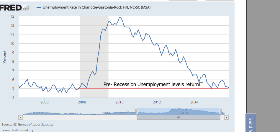 Charlotte Unemployment FALLS