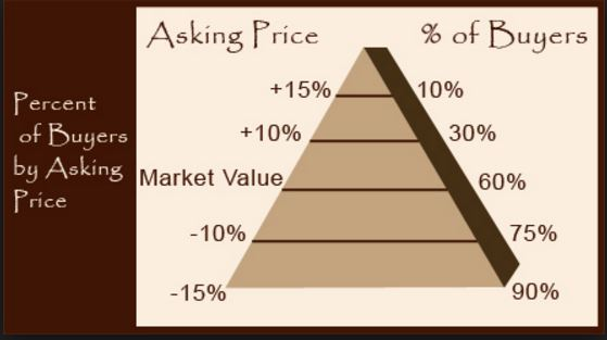 Percent of Buyers by asking Price