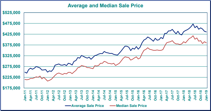 Portland Average and Median Sale Price