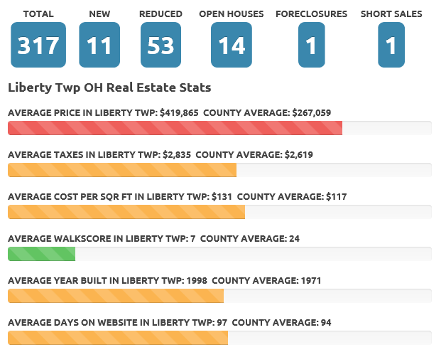 Liberty Twp June 2017 real estate market