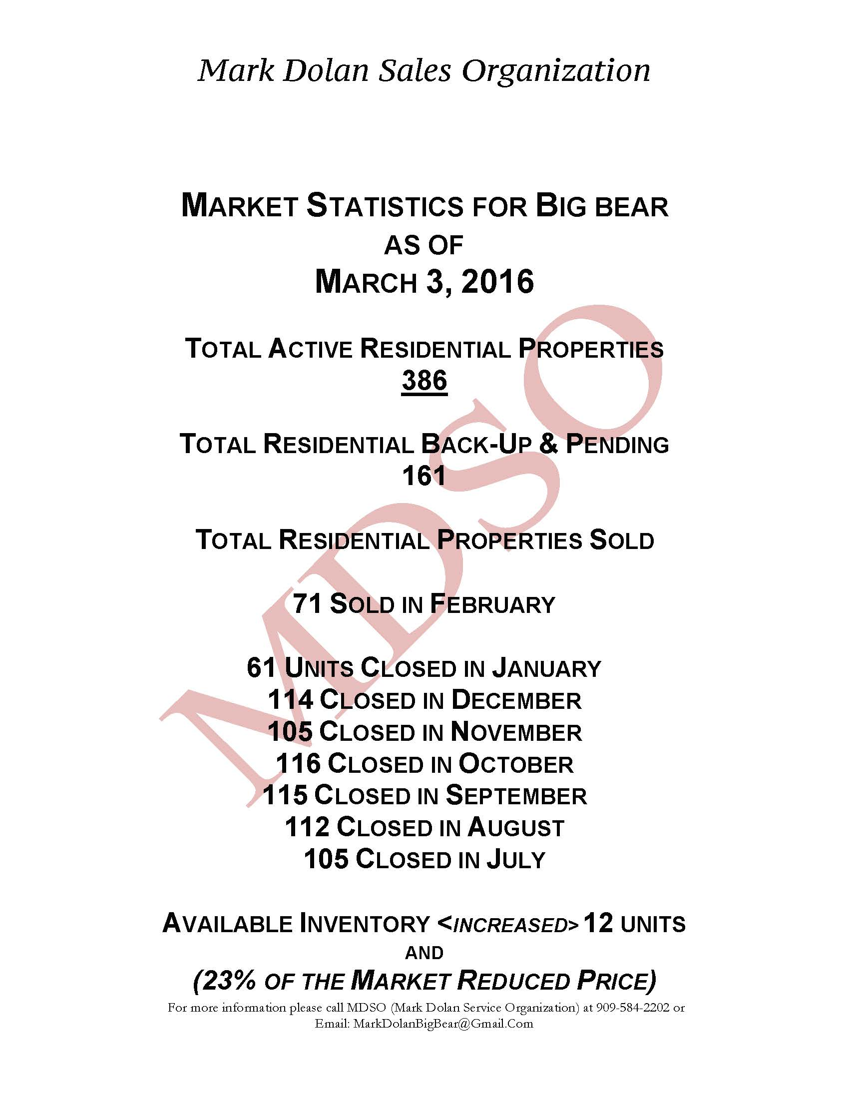 Big Bear Lake Market Stats