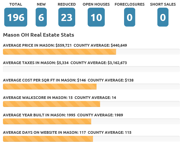 Mason Nov 2017 real estate market