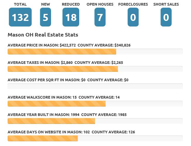 Mason Jan 2016 Real Estate Market