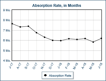 30A - West End Absorption Rate