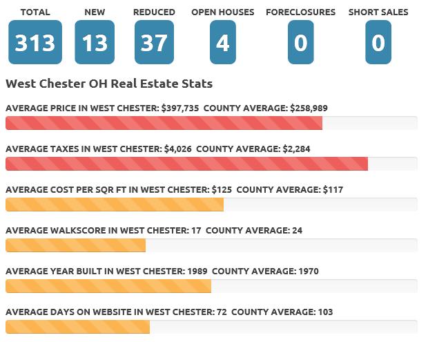 West Chester April 2017 real estate market