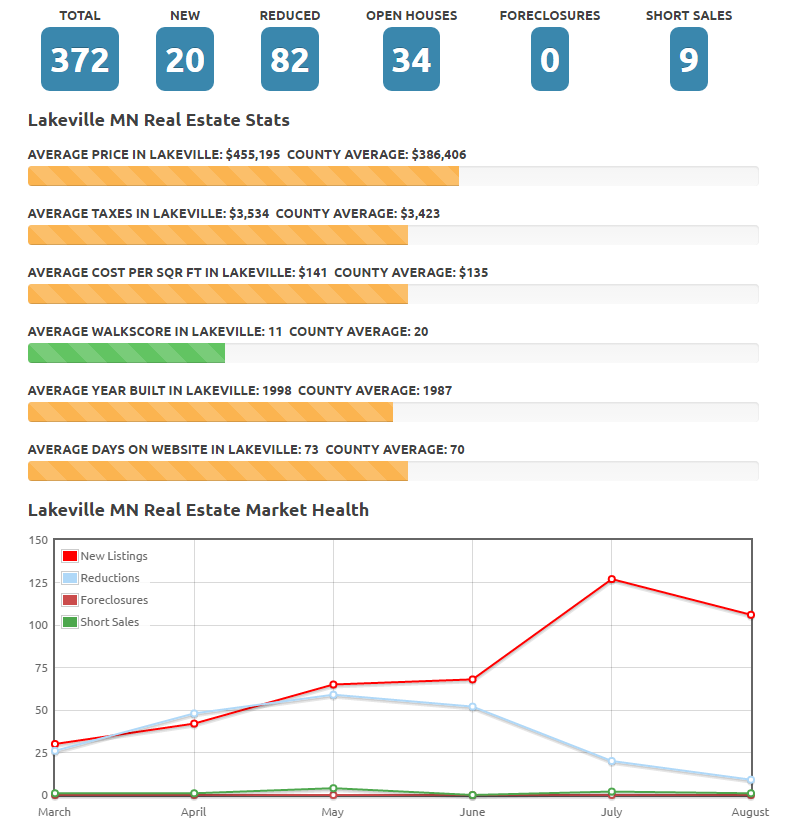 Lakeville Housing Statistics