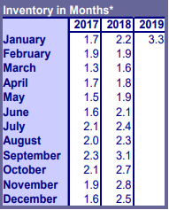 Portland Real Estate Inventory January 2019