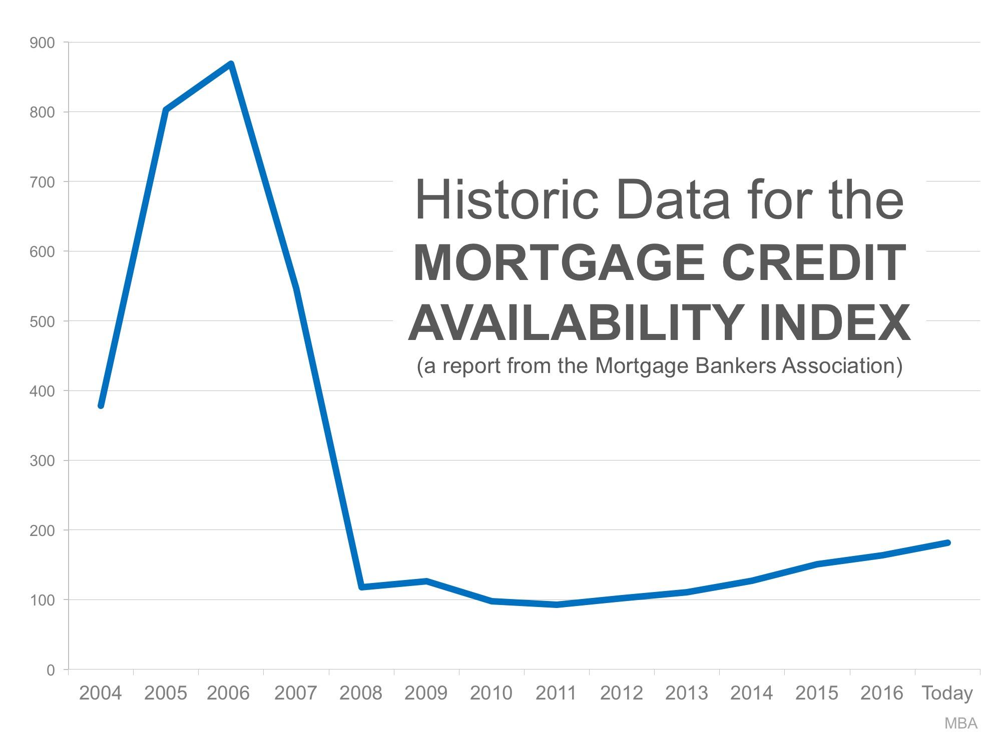 mortgage 2017 florida