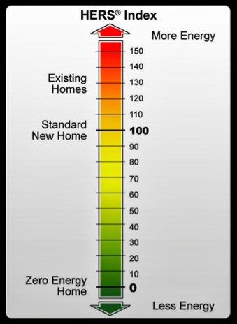 HERS home energy rating system