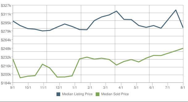 Home Prices In Apollo Beach Florida