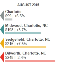 increasing home prices charlotte