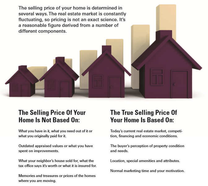 Determining the value of your home