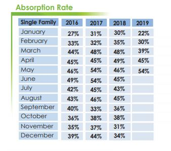 Absorption Rates- Pinellas County
